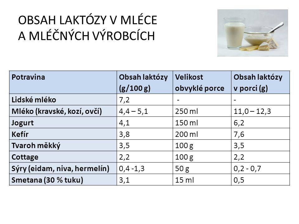 OBSAH LAKTÓZY V MLÉCE A MLÉČNÝCH VÝROBCÍCH Potravina Obsah laktózy (g/100 g) Velikost obvyklé porce Obsah laktózy v porci (g) Lidské mléko7,2 -- Mléko (kravské, kozí, ovčí)4,4 – 5,1250 ml11,0 – 12,3 Jogurt4,1150 ml6,2 Kefír3,8200 ml7,6 Tvaroh měkký3,5 100 g 3,5 Cottage2,2 100 g 2,2 Sýry (eidam, niva, hermelín)0,4 -1,3 50 g 0,2 - 0,7 Smetana (30 % tuku)3,115 ml0,5