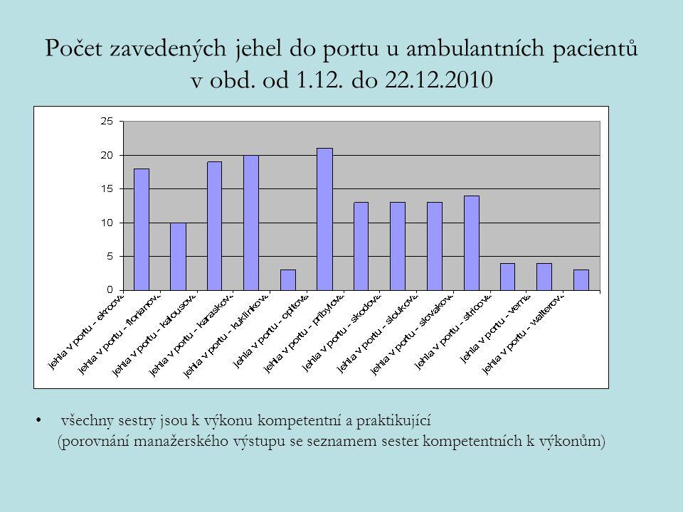Počet zavedených jehel do portu u ambulantních pacientů v obd. od 1.12. do 22.12.2010 všechny sestry jsou k výkonu kompetentní a praktikující (porovná