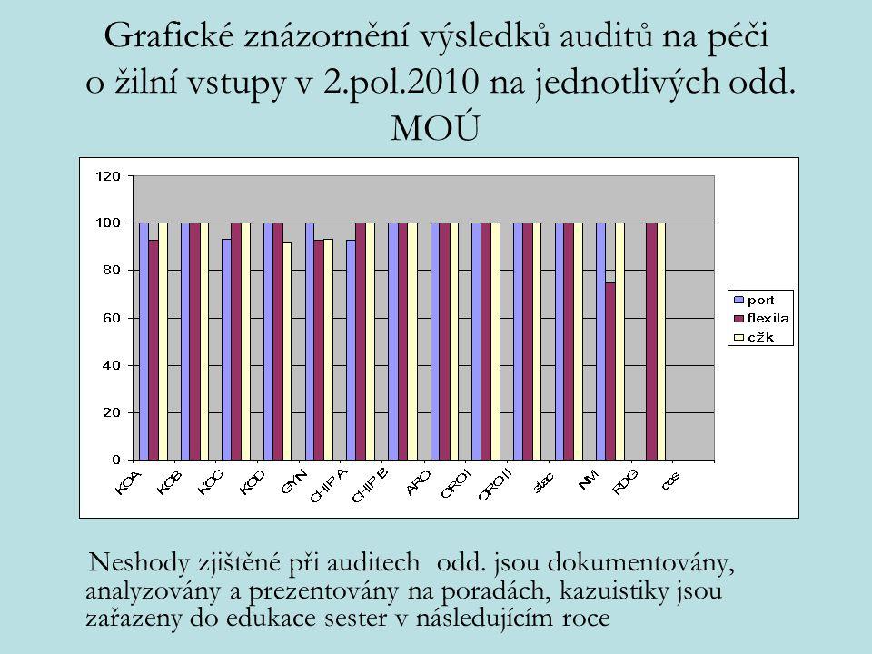 Grafické znázornění výsledků auditů na péči o žilní vstupy v 2.pol.2010 na jednotlivých odd.