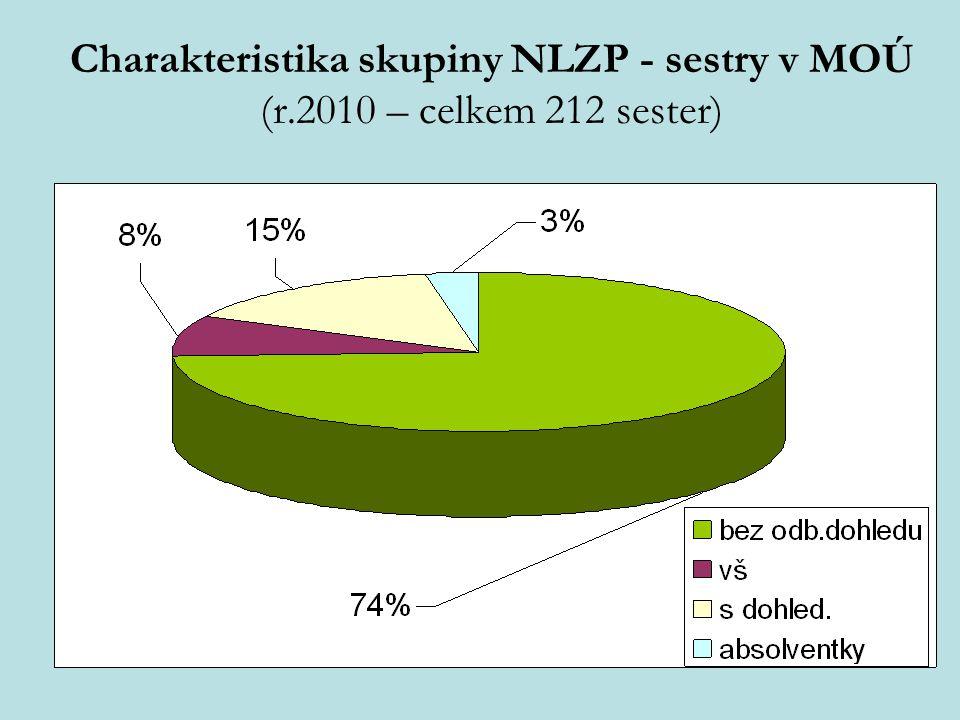 Charakteristika skupiny NLZP - sestry v MOÚ (r.2010 – celkem 212 sester)