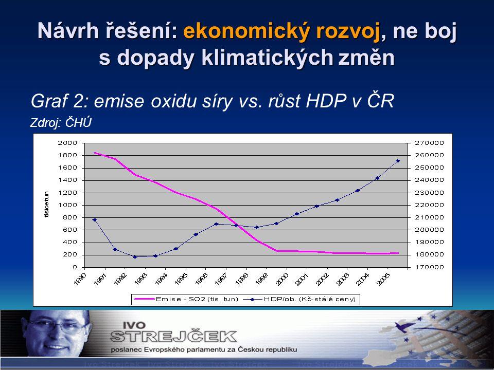 Návrh řešení: ekonomický rozvoj, ne boj s dopady klimatických změn Graf 2: emise oxidu síry vs.