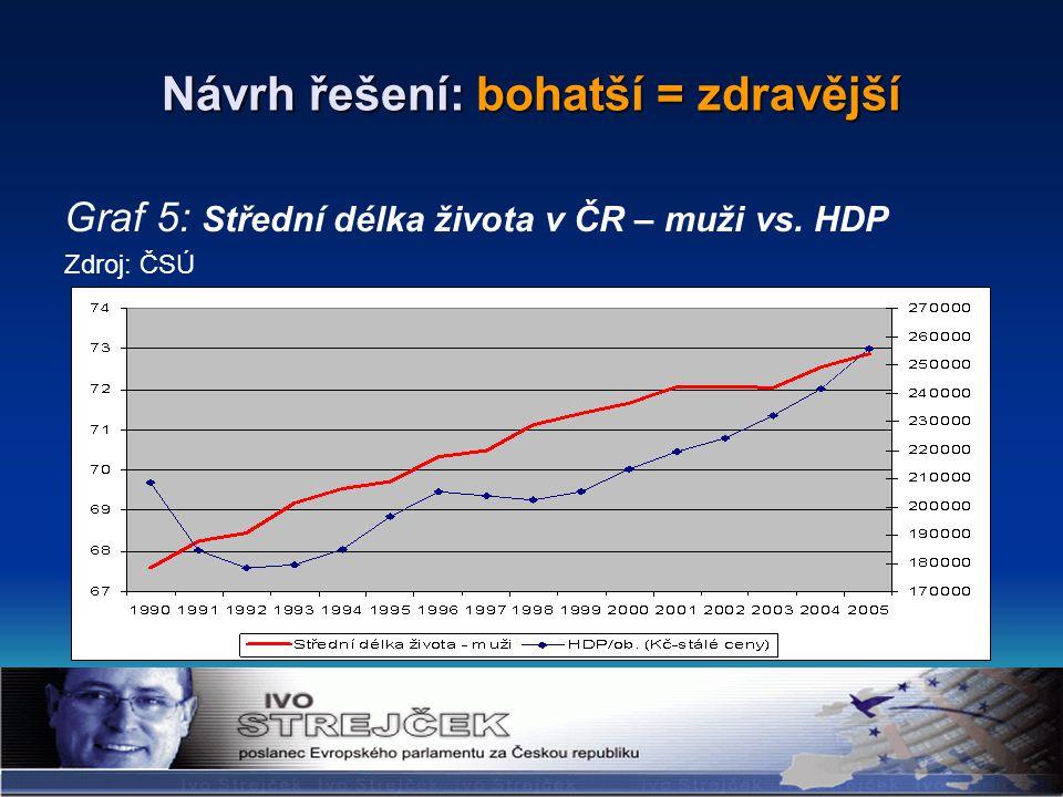 Návrh řešení: bohatší = zdravější Graf 5: Střední délka života v ČR – muži vs. HDP Zdroj: ČSÚ