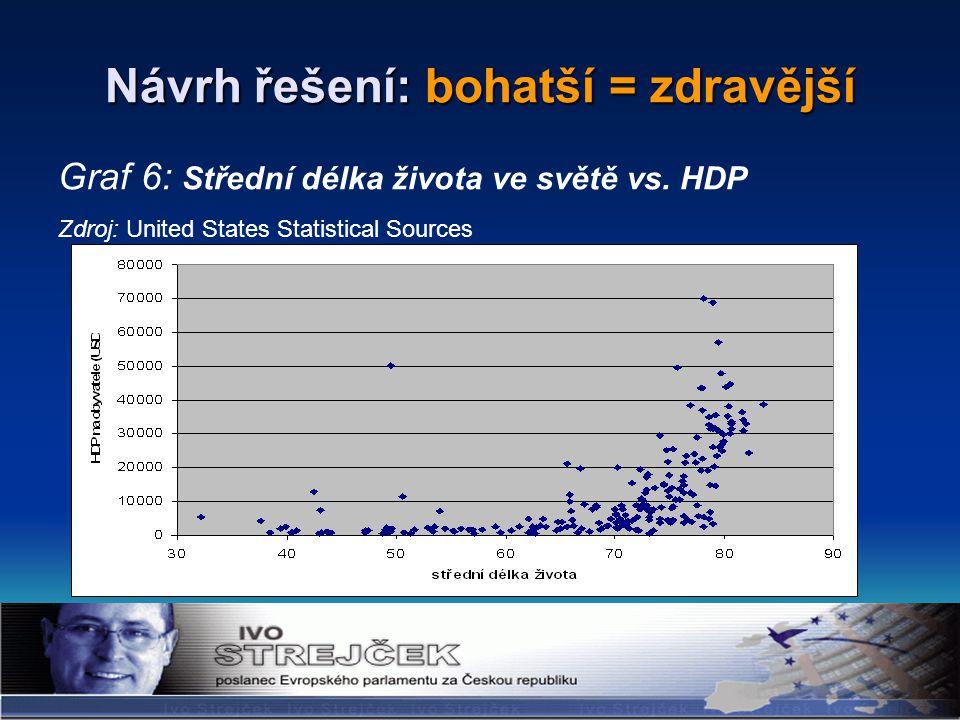 Návrh řešení: bohatší = zdravější Graf 6: Střední délka života ve světě vs.