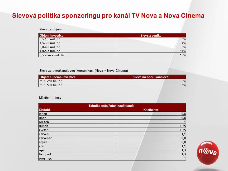 Slevová politika sponzoringu pro kanál TV Nova a Nova Cinema Objem investiceSleva z ceníku 0,5-1,5 mil. Kč5% 1,5-3,0 mil. Kč7% 3,0-4,0 mil. Kč9% 4,0-5