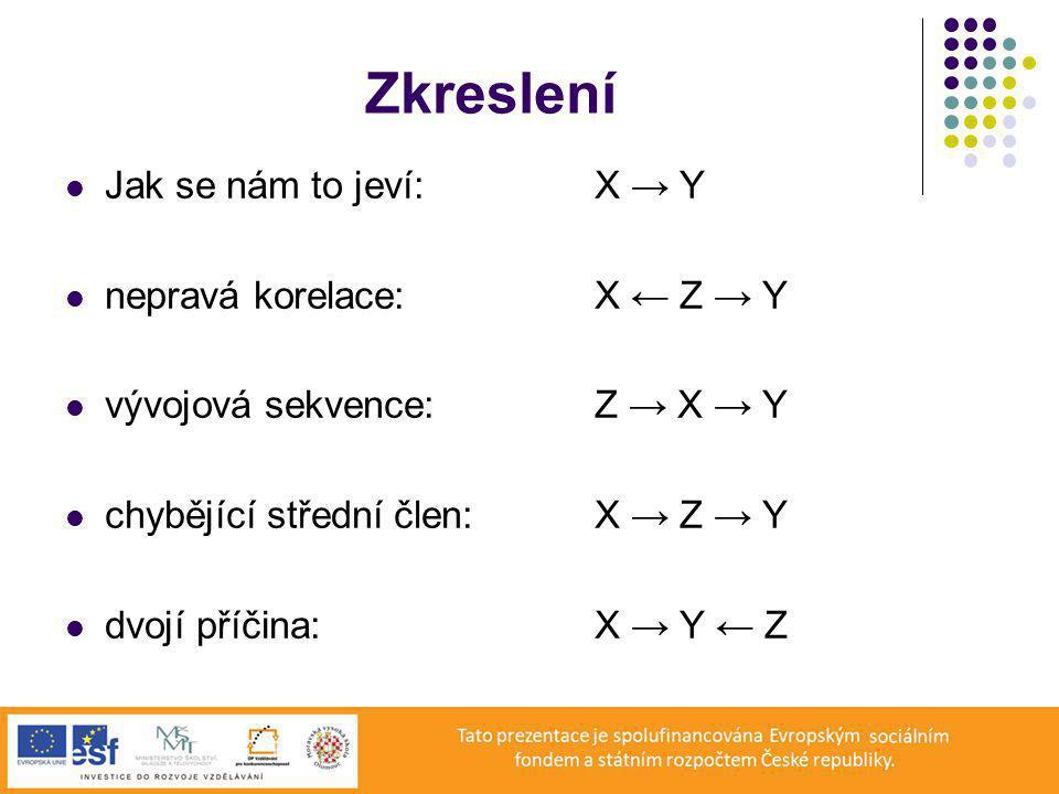 Zkreslení Jak se nám to jeví: X → Y nepravá korelace: X ← Z → Y vývojová sekvence:Z → X → Y chybějící střední člen:X → Z → Y dvojí příčina:X → Y ← Z