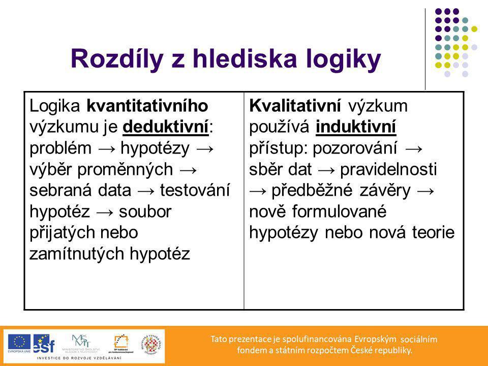 Rozdíly z hlediska logiky Logika kvantitativního výzkumu je deduktivní: problém → hypotézy → výběr proměnných → sebraná data → testování hypotéz → soubor přijatých nebo zamítnutých hypotéz Kvalitativní výzkum používá induktivní přístup: pozorování → sběr dat → pravidelnosti → předběžné závěry → nově formulované hypotézy nebo nová teorie