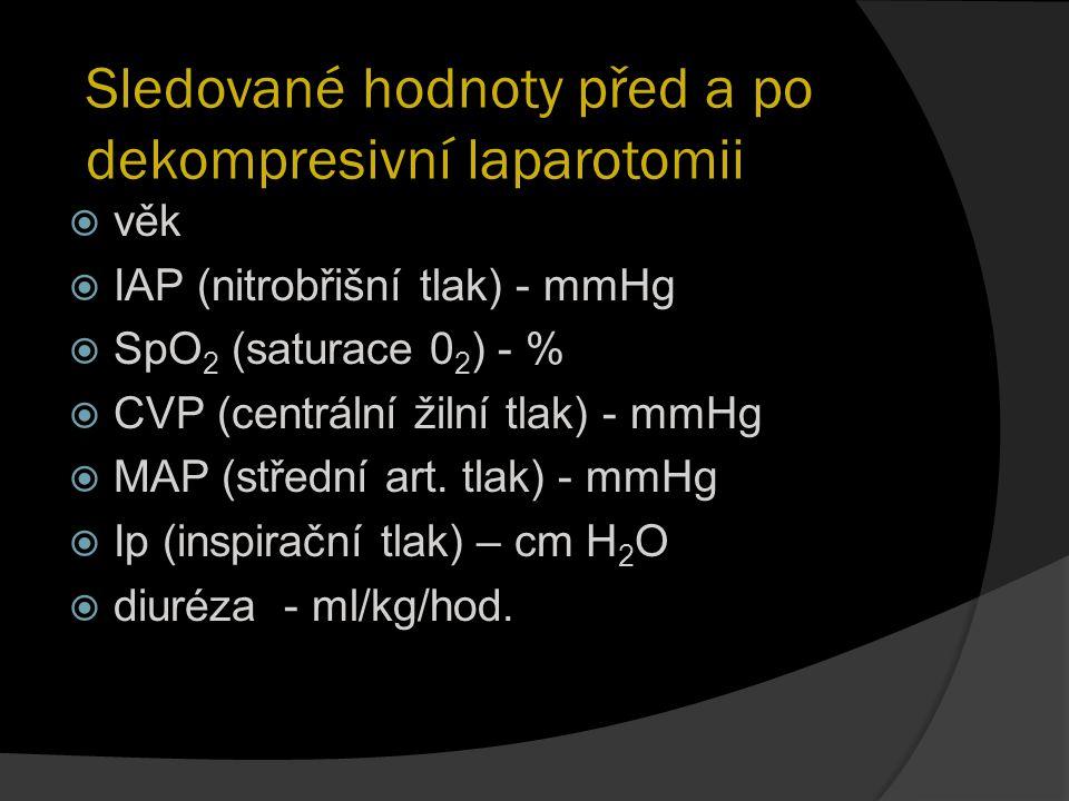 Sledované hodnoty před a po dekompresivní laparotomii  věk  IAP (nitrobřišní tlak) - mmHg  SpO 2 (saturace 0 2 ) - %  CVP (centrální žilní tlak) -