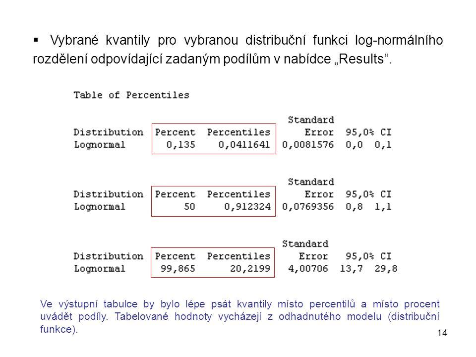 """14  Vybrané kvantily pro vybranou distribuční funkci log-normálního rozdělení odpovídající zadaným podílům v nabídce """"Results ."""
