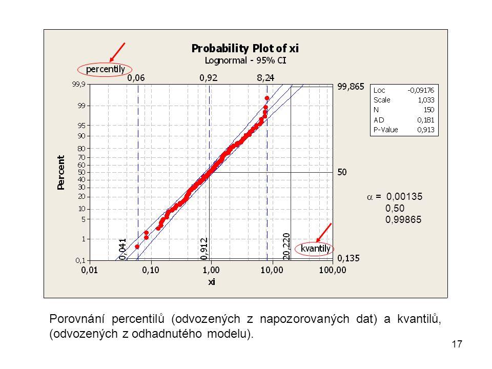17 Porovnání percentilů (odvozených z napozorovaných dat) a kvantilů, (odvozených z odhadnutého modelu).
