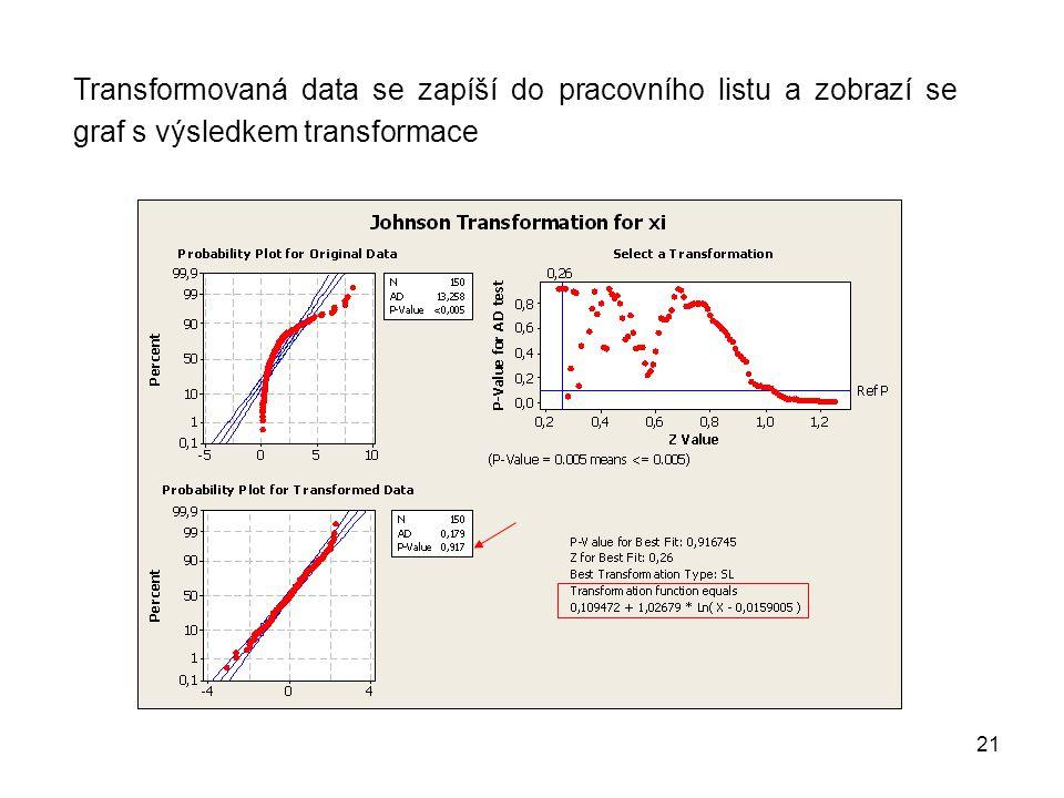 21 Transformovaná data se zapíší do pracovního listu a zobrazí se graf s výsledkem transformace