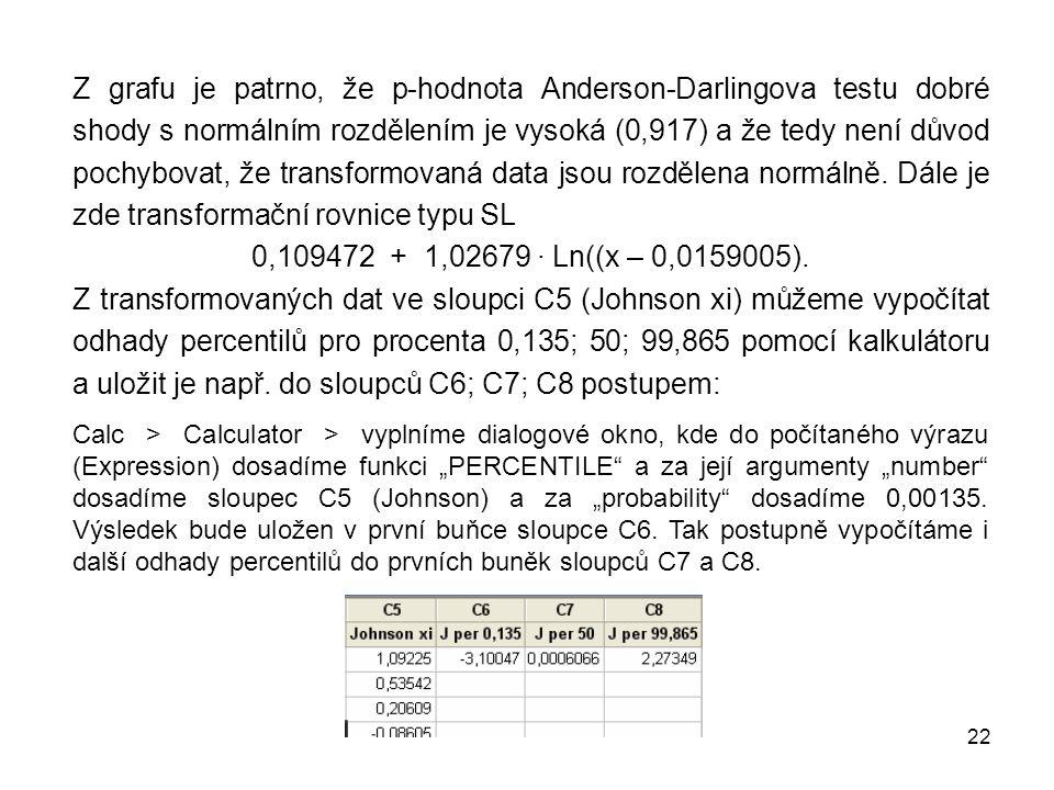 22 Z grafu je patrno, že p-hodnota Anderson-Darlingova testu dobré shody s normálním rozdělením je vysoká (0,917) a že tedy není důvod pochybovat, že transformovaná data jsou rozdělena normálně.