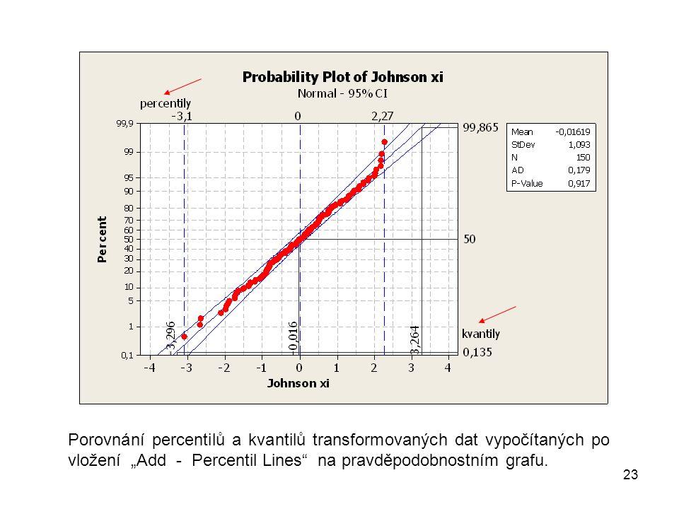 """23 Porovnání percentilů a kvantilů transformovaných dat vypočítaných po vložení """"Add - Percentil Lines na pravděpodobnostním grafu."""