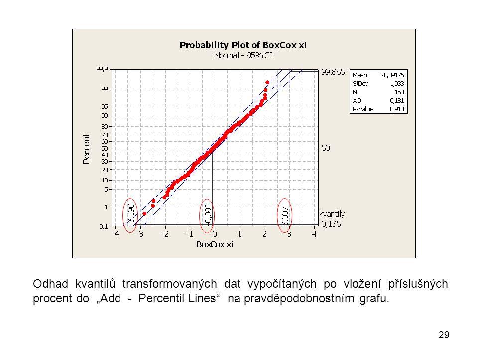 """29 Odhad kvantilů transformovaných dat vypočítaných po vložení příslušných procent do """"Add - Percentil Lines na pravděpodobnostním grafu."""
