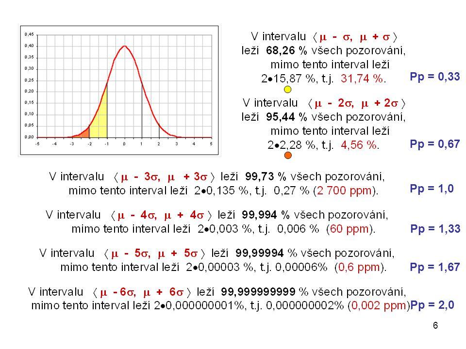 27 Metoda Box-Coxovy transformace Box-Coxova transformace odhaduje hodnotu, která minimalizuje směrodatnou odchylku normalizované transformované proměnné.