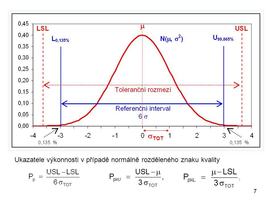 18 Metoda Pearsonových křivek Jako alternativní metoda může být použita metoda normalizovaných Pearsonových křivek pomocí které se odhadne model rozdělení sledovaného znaku kvality a vypočítají odhady kvantilů V případě použití této metody je třeba počítat vedle výběrového průměru a výběrové směrodatné odchylky i výběrovou šikmost a výběrovou špičatost.