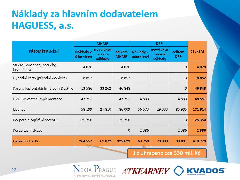 Náklady za hlavním dodavatelem HAGUESS, a.s. PŘEDMĚT PLNĚNÍ MHMPDPP CELKEM Náklady v účetnictví nevyfaktu rované náklady celkem MHMP Náklady v účetnic