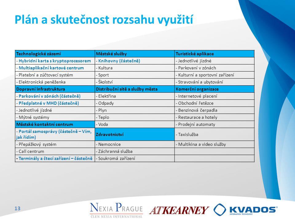 Technologické zázemíMěstské služby Turistické aplikace - Hybridní karta s kryptoprocesorem- Knihovny (částečně)- Jednotlivé jízdné - Multiaplikační ka