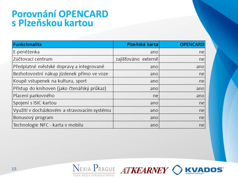 FunkcionalitaPlzeňská kartaOPENCARD E-peněženkaanone Zúčtovací centrumzajišťováno externěne Předplatné městské dopravy a integrovanéano Bezhotovostní