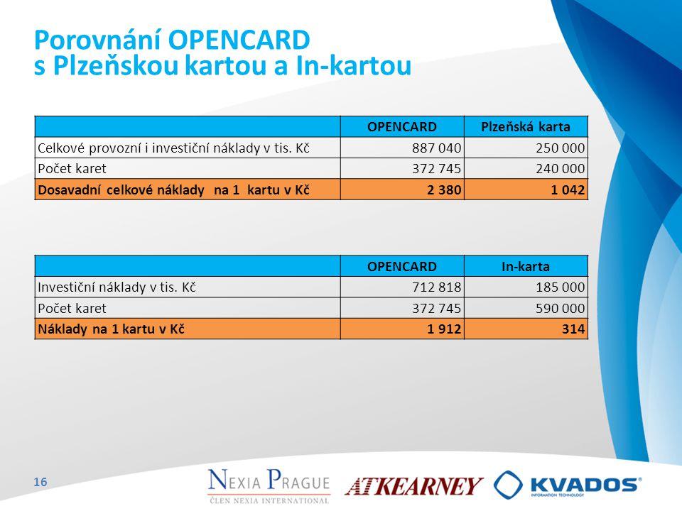 OPENCARDPlzeňská karta Celkové provozní i investiční náklady v tis. Kč887 040250 000 Počet karet372 745240 000 Dosavadní celkové náklady na 1 kartu v