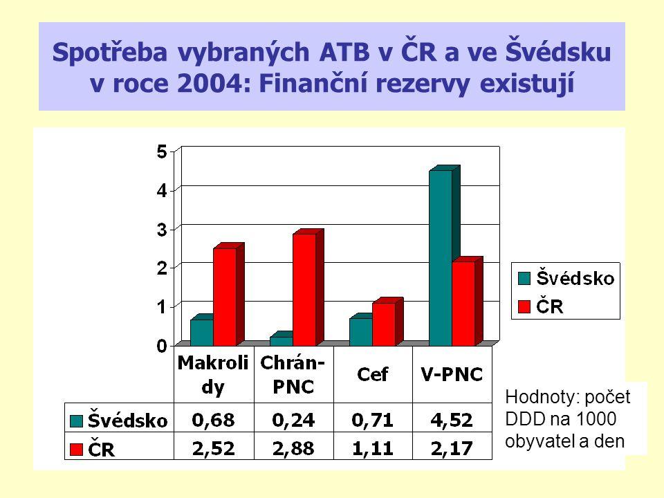 Spotřeba vybraných ATB v ČR a ve Švédsku v roce 2004: Finanční rezervy existují Hodnoty: počet DDD na 1000 obyvatel a den