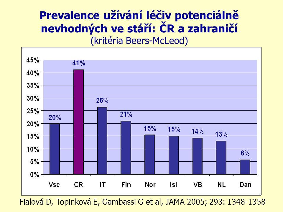 Prevalence užívání léčiv potenciálně nevhodných ve stáří: ČR a zahraničí (kritéria Beers-McLeod) Fialová D, Topinková E, Gambassi G et al, JAMA 2005;