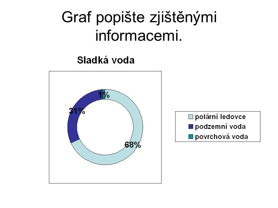 Graf popište zjištěnými informacemi.