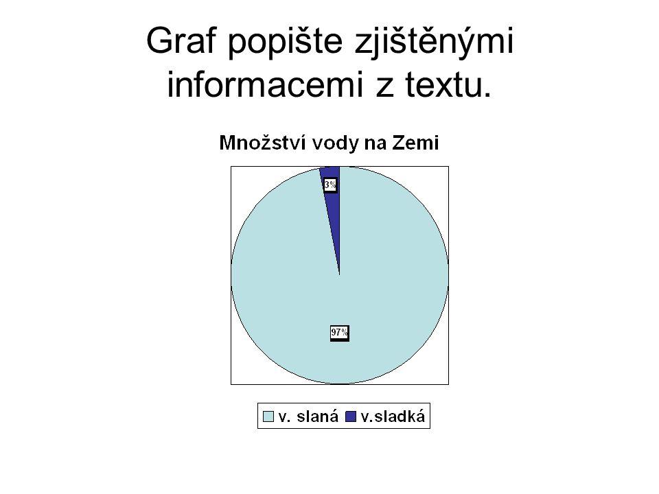 Graf popište zjištěnými informacemi z textu.