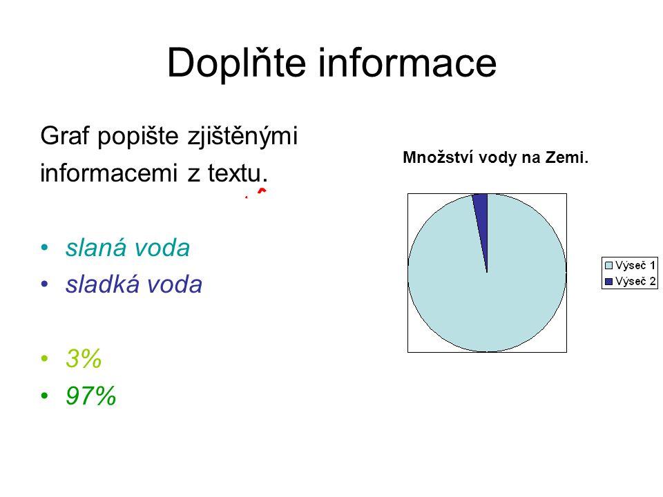 Doplňte informace Graf popište zjištěnými informacemi z textu.