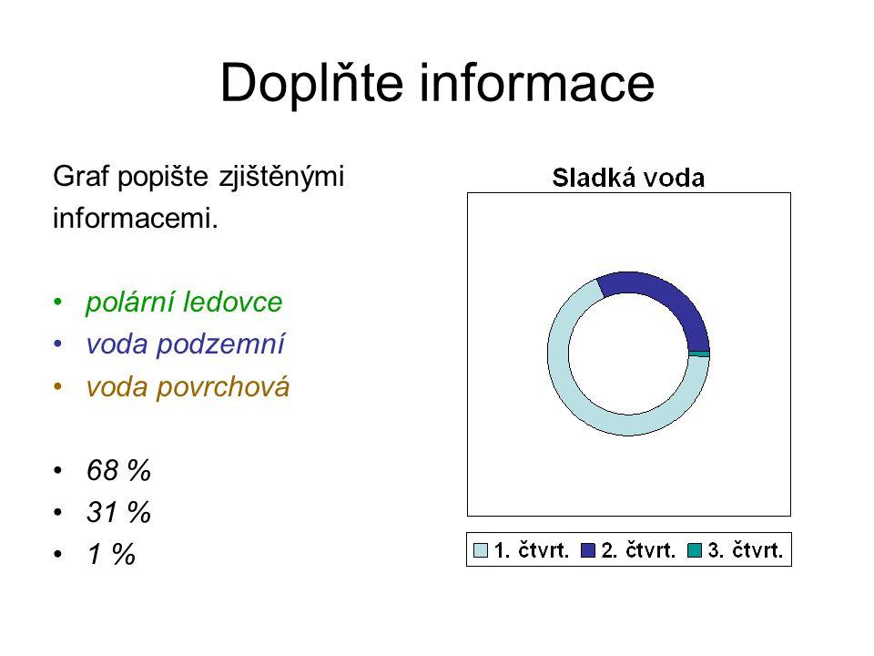 Doplňte informace Graf popište zjištěnými informacemi.