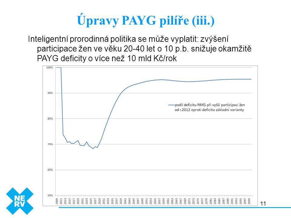 11 Úpravy PAYG pilíře (iii.) Inteligentní prorodinná politika se může vyplatit: zvýšení participace žen ve věku 20-40 let o 10 p.b.