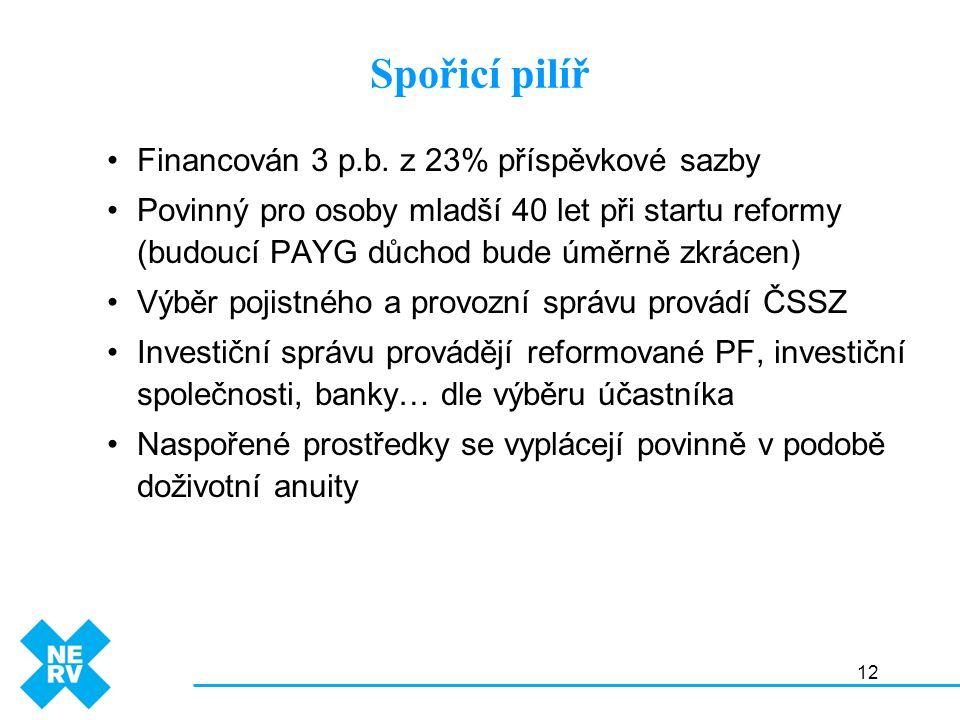 12 Financován 3 p.b. z 23% příspěvkové sazby Povinný pro osoby mladší 40 let při startu reformy (budoucí PAYG důchod bude úměrně zkrácen) Výběr pojist