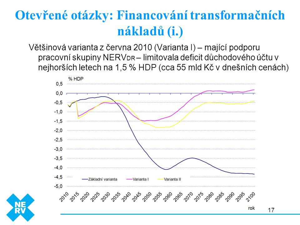17 Otevřené otázky: Financování transformačních nákladů (i.) Většinová varianta z června 2010 (Varianta I) – mající podporu pracovní skupiny NERV DR – limitovala deficit důchodového účtu v nejhorších letech na 1,5 % HDP (cca 55 mld Kč v dnešních cenách)