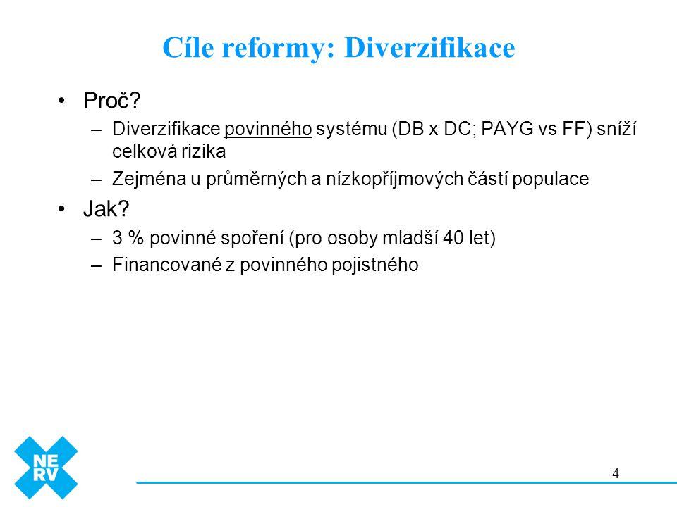 4 Proč? –Diverzifikace povinného systému (DB x DC; PAYG vs FF) sníží celková rizika –Zejména u průměrných a nízkopříjmových částí populace Jak? –3 % p