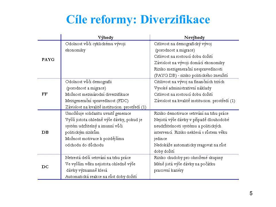 16 Otevřené otázky: role ČSSZ ve II.pilíři.