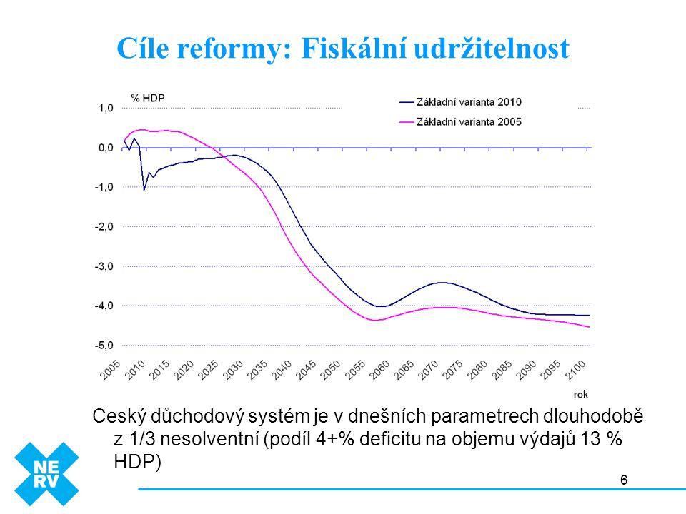 6 Český důchodový systém je v dnešních parametrech dlouhodobě z 1/3 nesolventní (podíl 4+% deficitu na objemu výdajů 13 % HDP) Cíle reformy: Fiskální udržitelnost