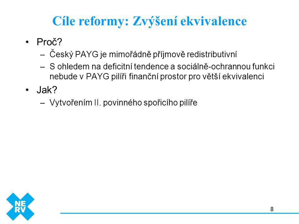8 Proč? –Český PAYG je mimořádně příjmově redistributivní –S ohledem na deficitní tendence a sociálně-ochrannou funkci nebude v PAYG pilíři finanční p