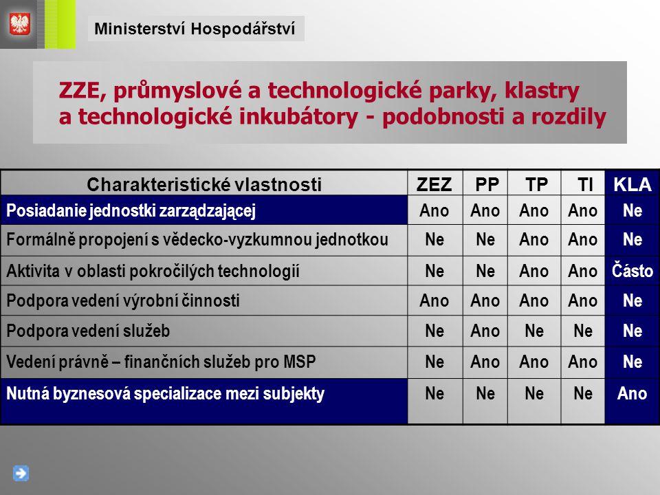 Charakteristické vlastnostiZEZZEZ PP TP TIKLA Posiadanie jednostki zarządzającejAno Ne Formálně propojení s vědecko-vyzkumnou jednotkouNeNeNeAno Ne Ak