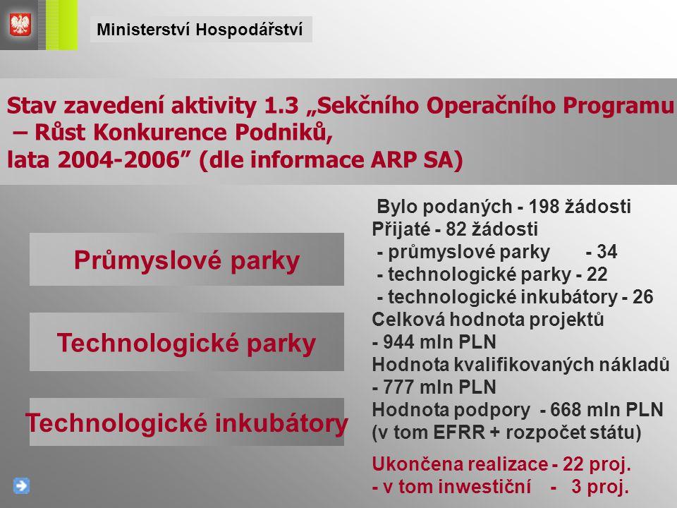 Průmyslové parky Technologické parky Technologické inkubátory Bylo podaných - 198 žádosti Přijaté - 82 žádosti - průmyslové parky - 34 - technologické