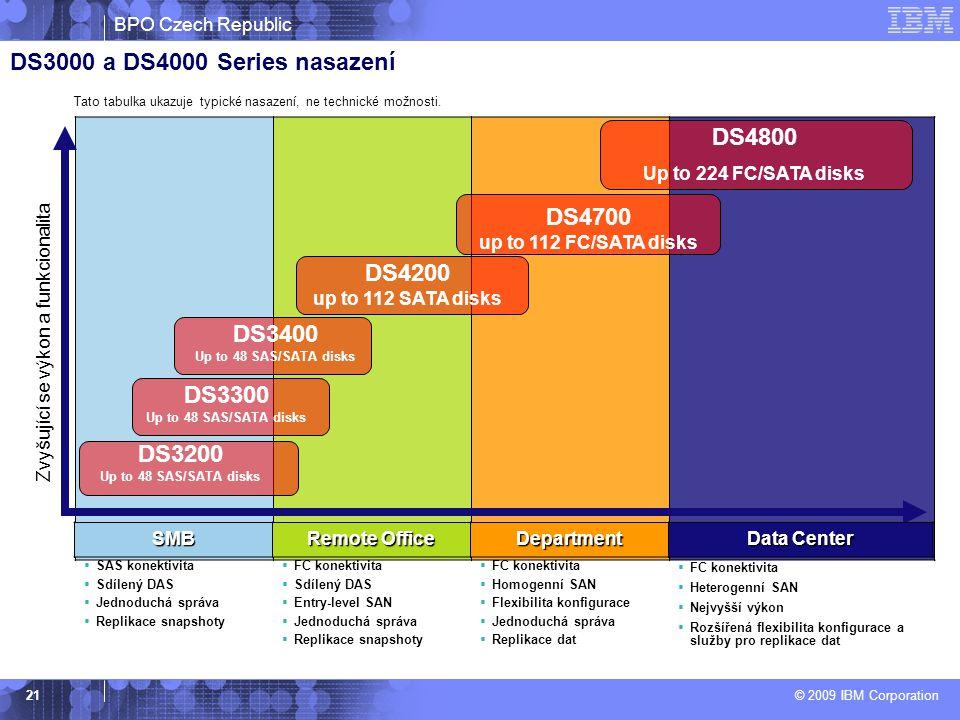 BPO Czech Republic © 2009 IBM Corporation 21 DS3000 a DS4000 Series nasazení Zvyšující se výkon a funkcionalita Tato tabulka ukazuje typické nasazení, ne technické možnosti.