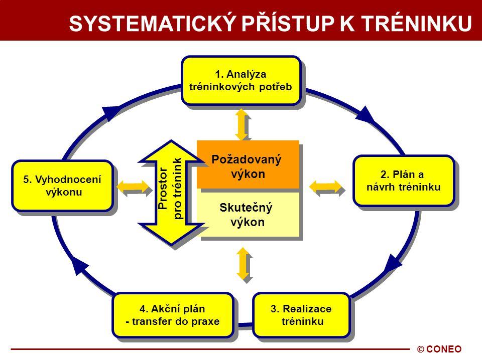  CONEO SYSTEMATICKÝ PŘÍSTUP K TRÉNINKU 1.Analýza tréninkových potřeb 1.
