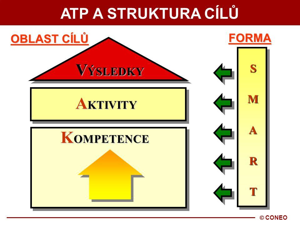  CONEO ATP A STRUKTURA CÍLŮ S M A R T S M A R T FORMA V ÝSLEDKY K OMPETENCE A KTIVITY OBLAST CÍLŮ