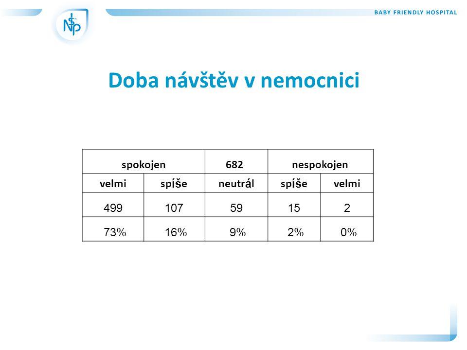 Doba návštěv v nemocnici spokojen682 nespokojen velmisp íš eneutr á lsp íš evelmi 49910759152 73% 16% 9% 2% 0%