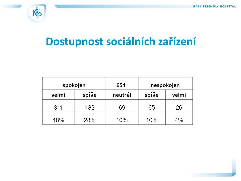 Dostupnost sociálních zařízení spokojen654 nespokojen velmisp íš eneutr á lsp íš evelmi 311183696526 48%28%10% 4%