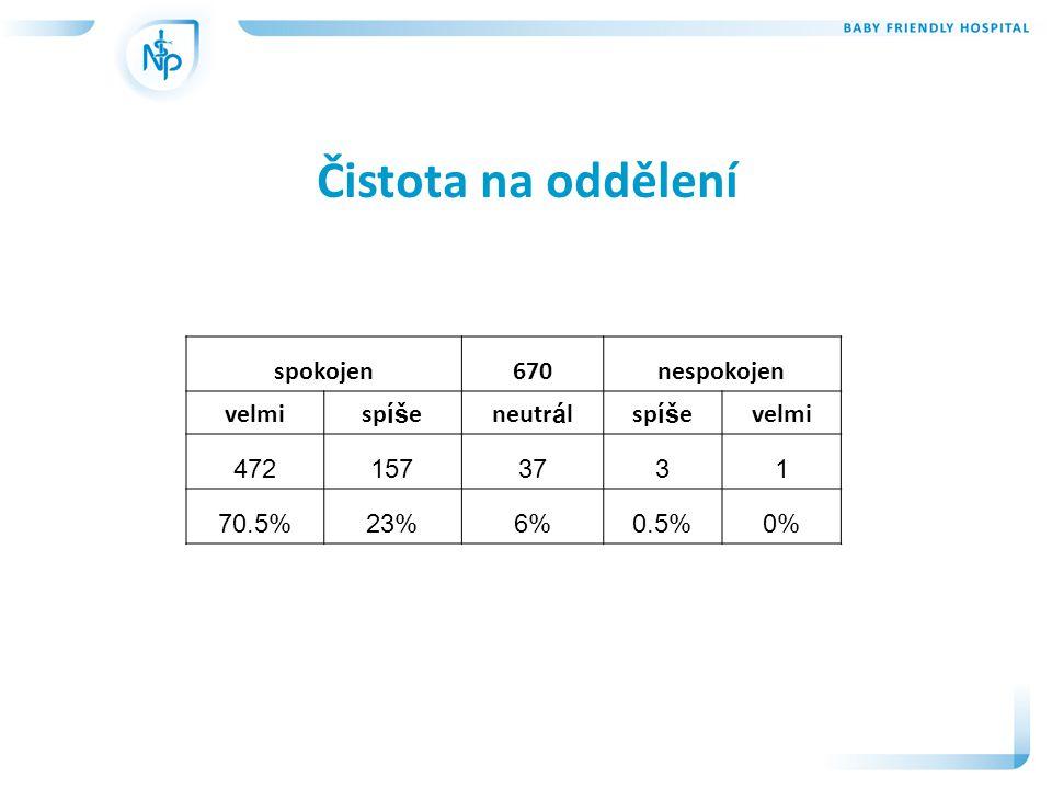 Čistota na oddělení spokojen670nespokojen velmisp íš eneutr á lsp íš evelmi 4721573731 70.5%23%6%0.5%0%