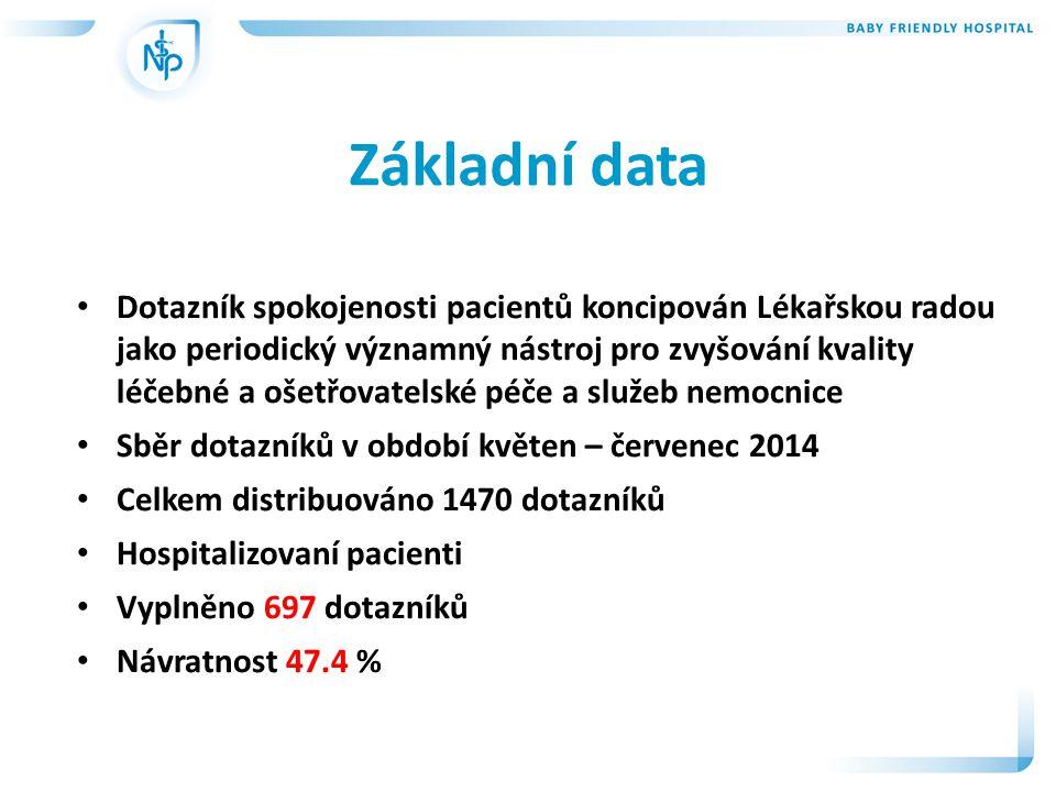 Základní data Dotazník spokojenosti pacientů koncipován Lékařskou radou jako periodický významný nástroj pro zvyšování kvality léčebné a ošetřovatelské péče a služeb nemocnice Sběr dotazníků v období květen – červenec 2014 Celkem distribuováno 1470 dotazníků Hospitalizovaní pacienti Vyplněno 697 dotazníků Návratnost 47.4 %