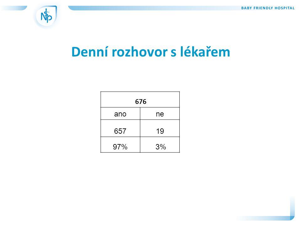 Denní rozhovor s lékařem 676 anone 65719 97% 3%