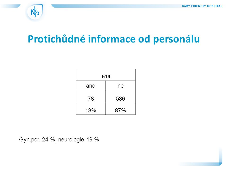 Protichůdné informace od personálu 614 anone 78536 13%87% Gyn.por. 24 %, neurologie 19 %