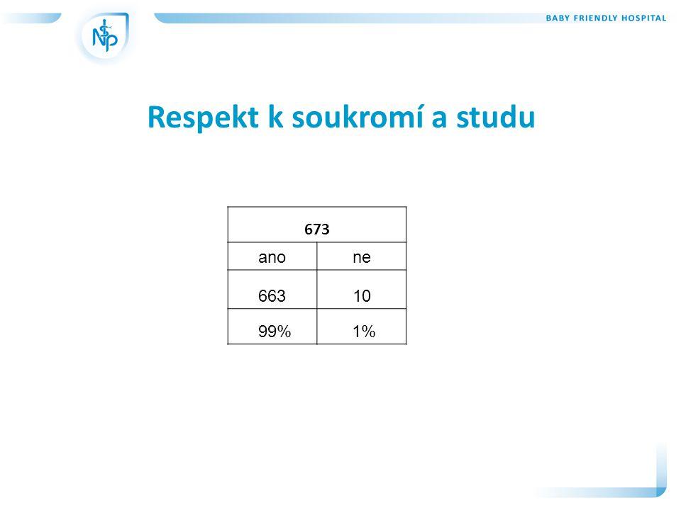 Respekt k soukromí a studu 673 anone 66310 99% 1%