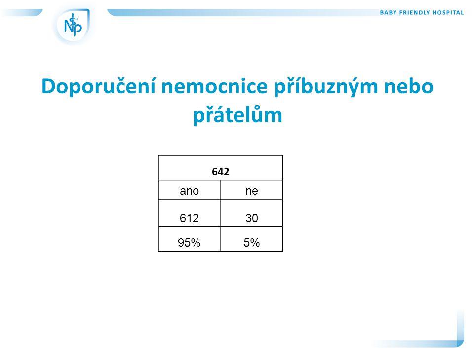 Doporučení nemocnice příbuzným nebo přátelům 642 anone 61230 95%5%