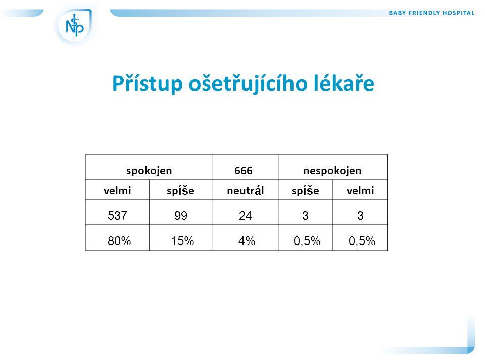 Přístup ošetřujícího lékaře spokojen666 nespokojen velmisp íš eneutr á lsp íš evelmi 537992433 80% 15% 4% 0,5%